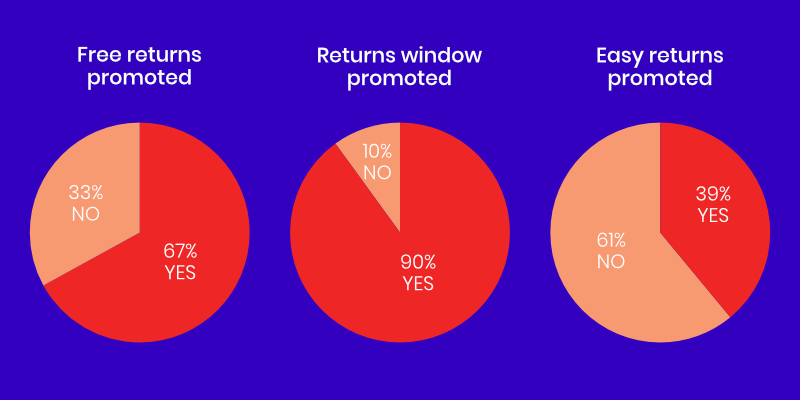 Returns policy best practice statistics